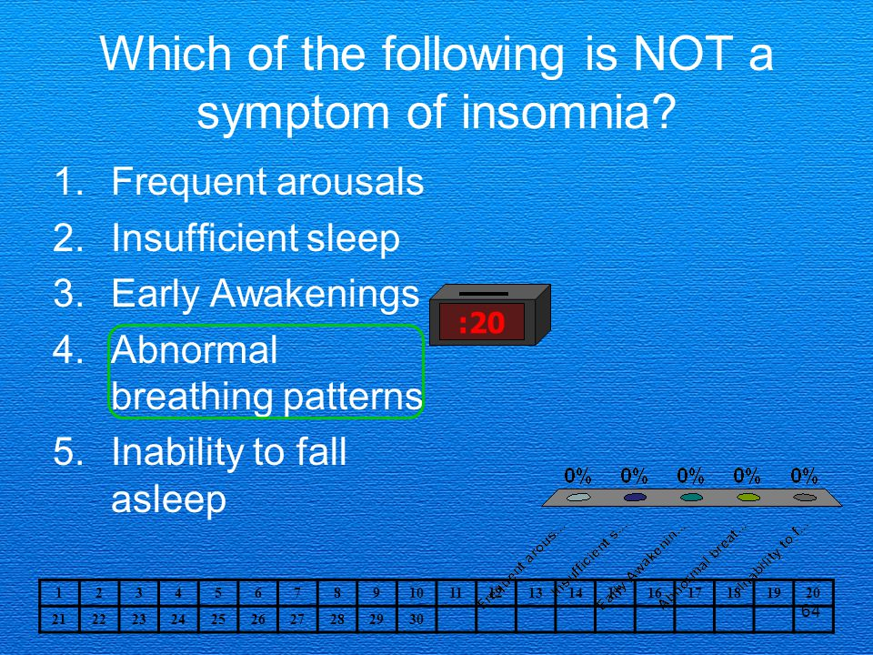 Which of the following is NOT a symptom of insomnia