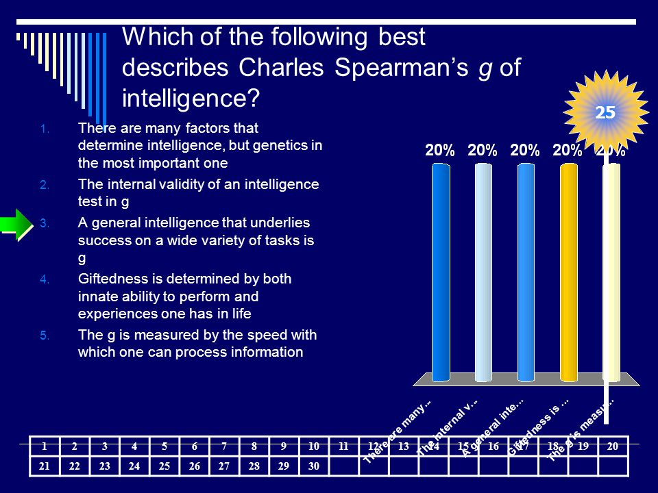 Which of the following best describes Charles Spearman's g of intelligence