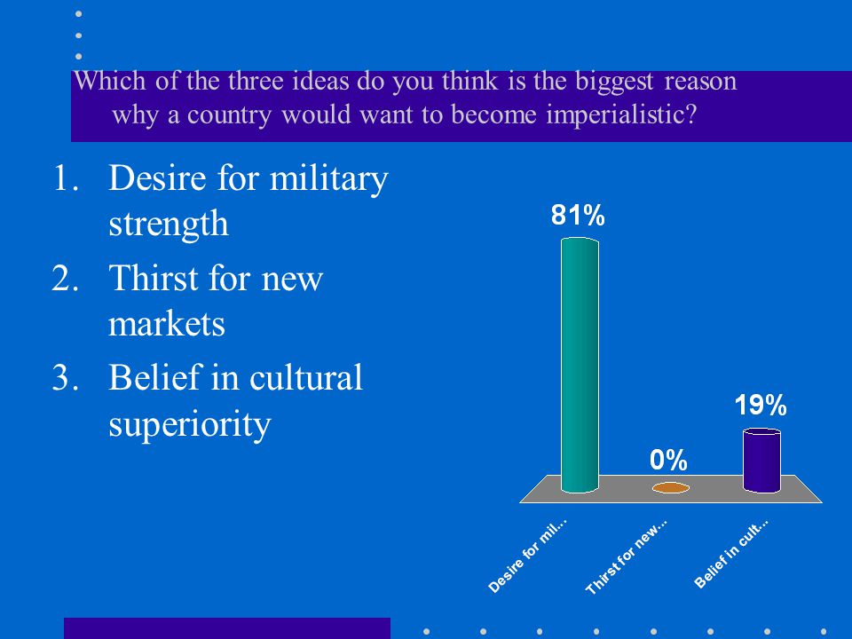 Desire for military strength Thirst for new markets