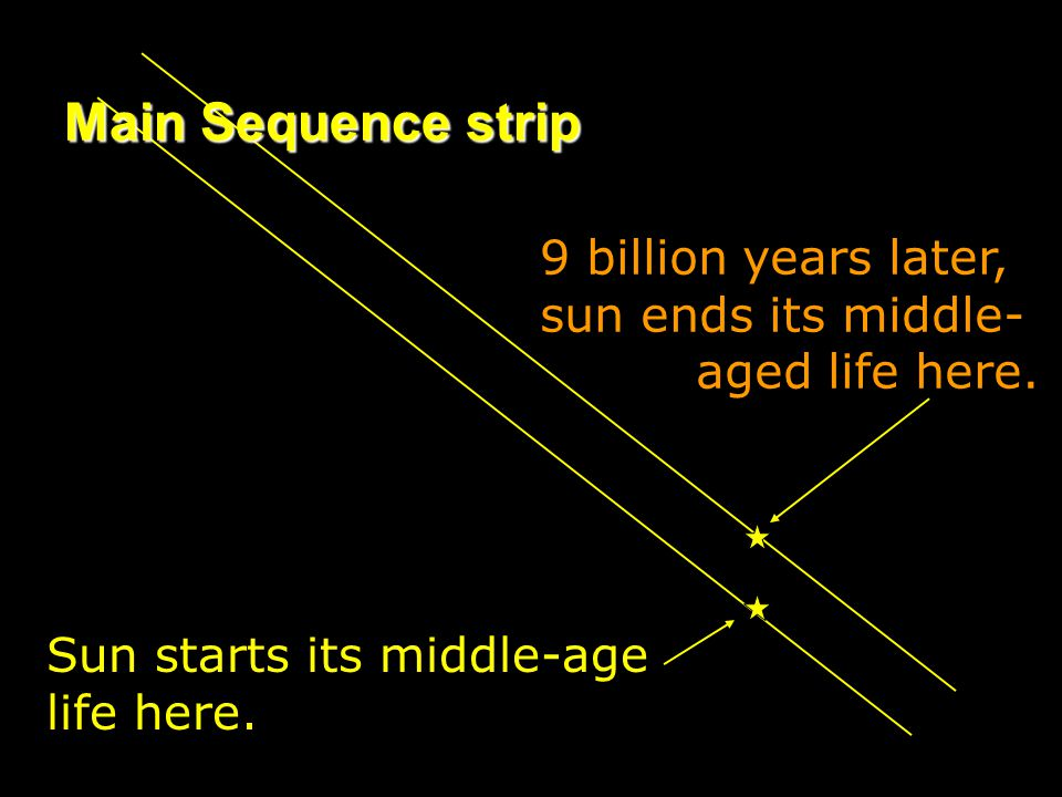 Main Sequence strip 9 billion years later, sun ends its middle- aged life here. Sun starts its middle-age.
