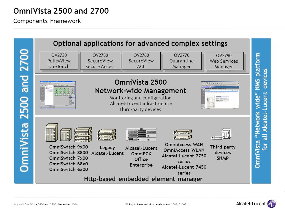 OmniVista 2500 and 2700 Components Framework