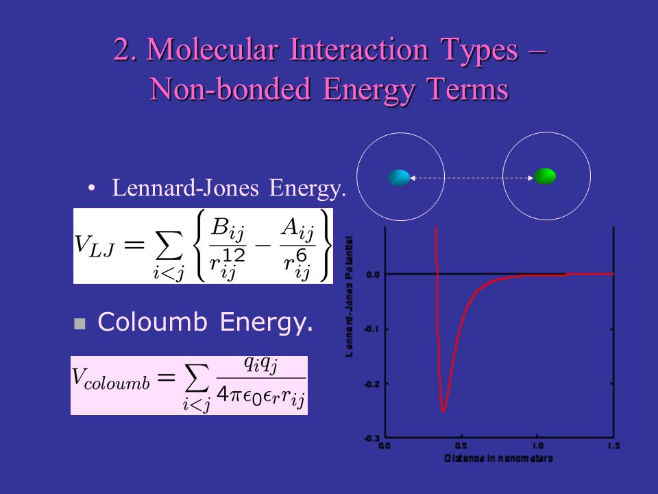 2. Molecular Interaction Types – Non-bonded Energy Terms