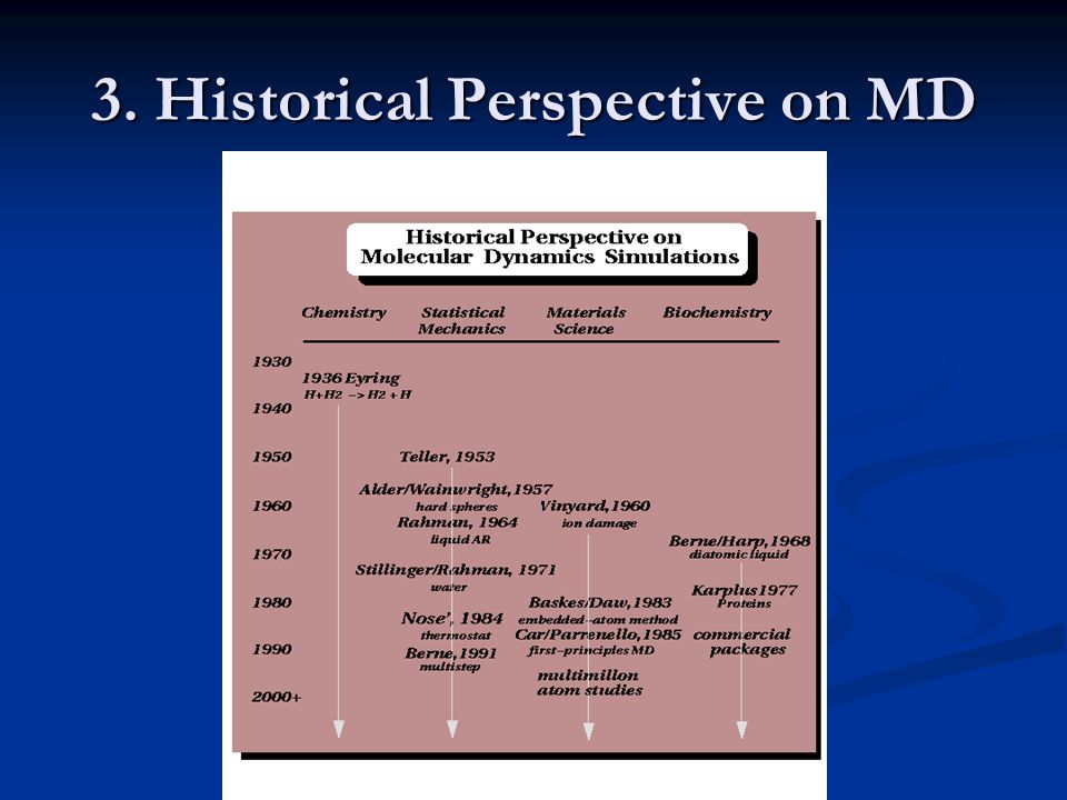 3. Historical Perspective on MD
