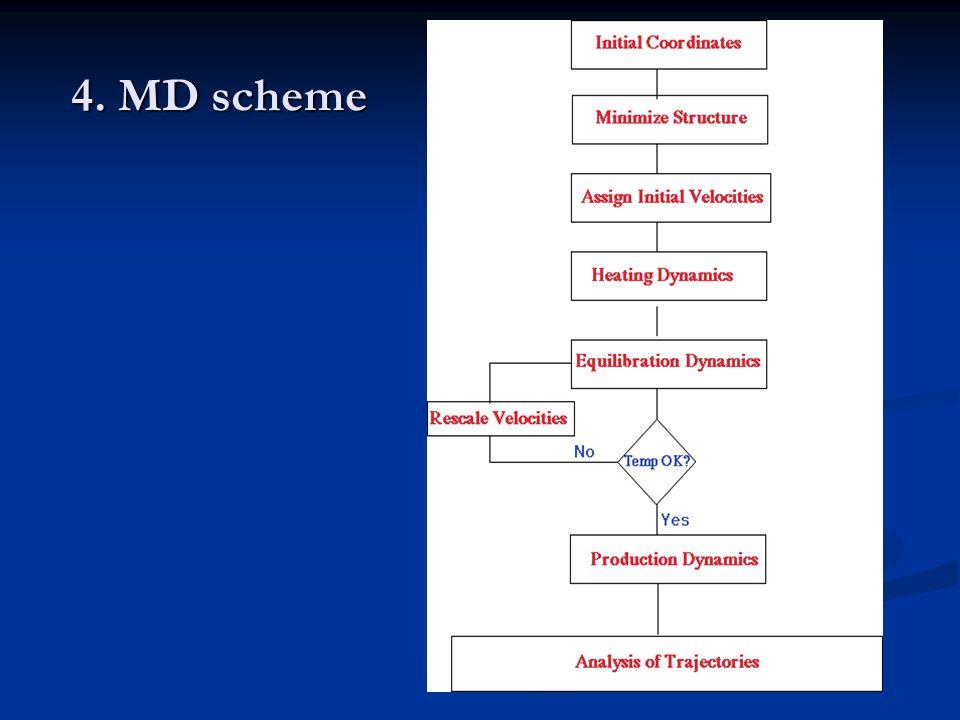 4. MD scheme