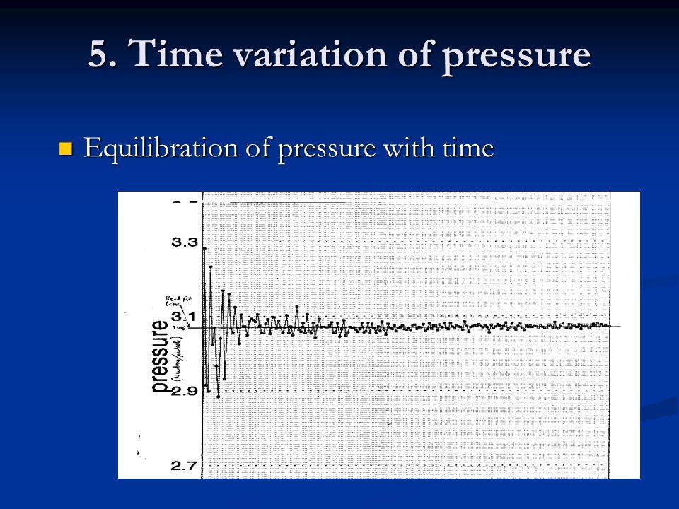 5. Time variation of pressure