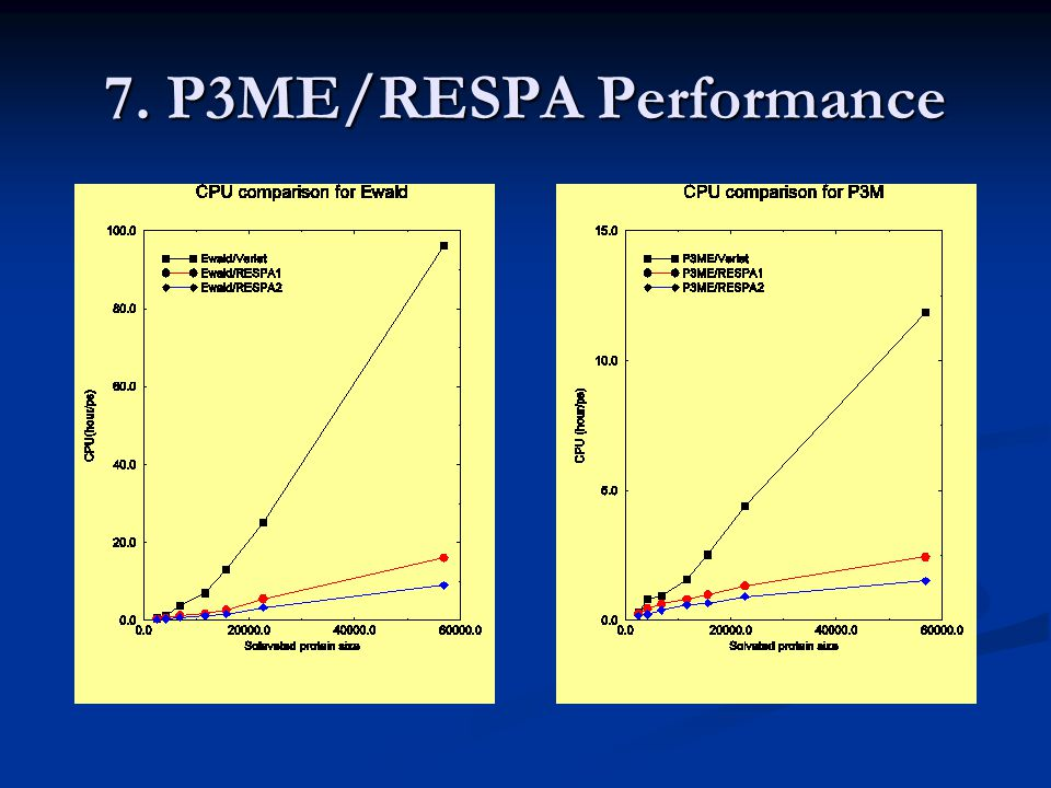 7. P3ME/RESPA Performance