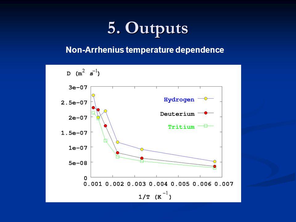 Non-Arrhenius temperature dependence