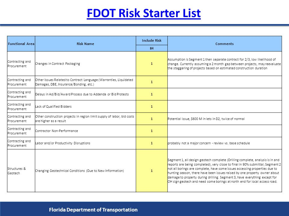 FDOT Risk Starter List Florida Department of Transportation
