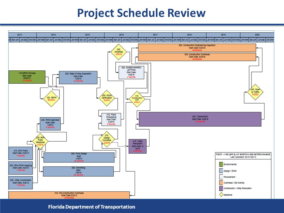 Project Schedule Review