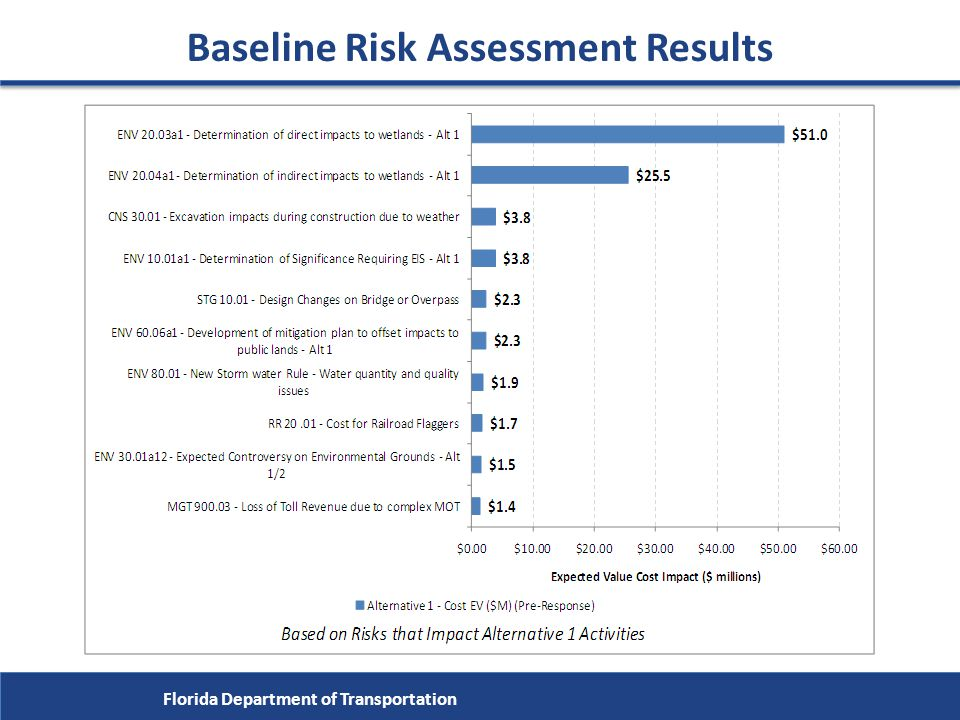 Baseline Risk Assessment Results