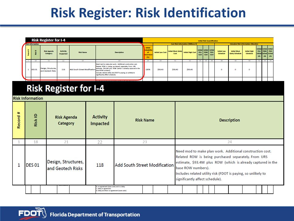 Risk Register: Risk Identification