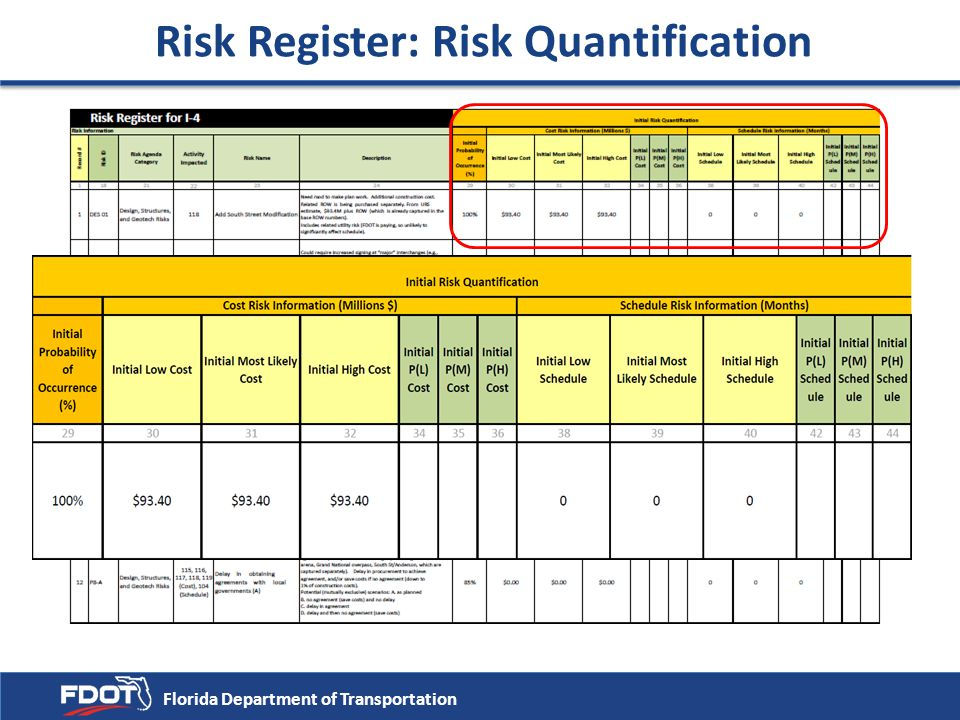Risk Register: Risk Quantification
