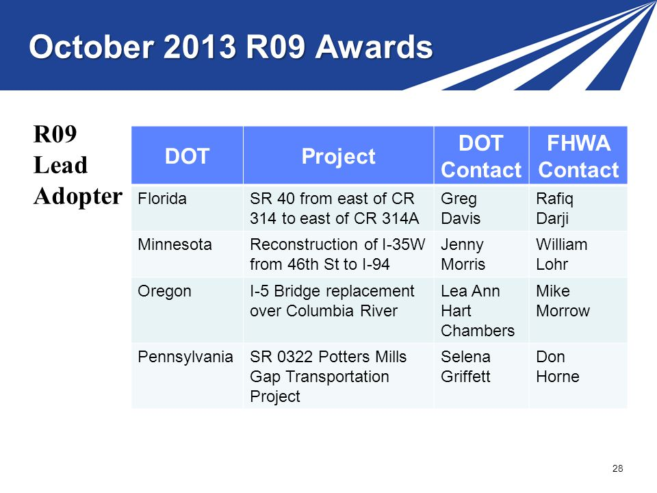 October 2013 R09 Awards R09 Lead Adopter DOT Project Contact