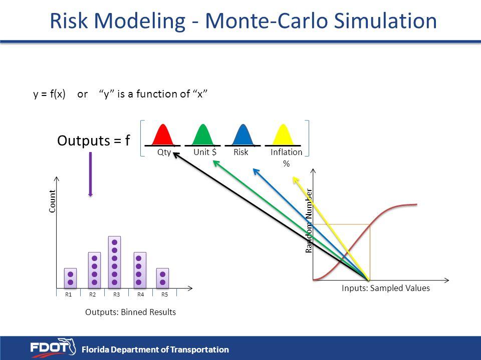 Risk Modeling - Monte-Carlo Simulation