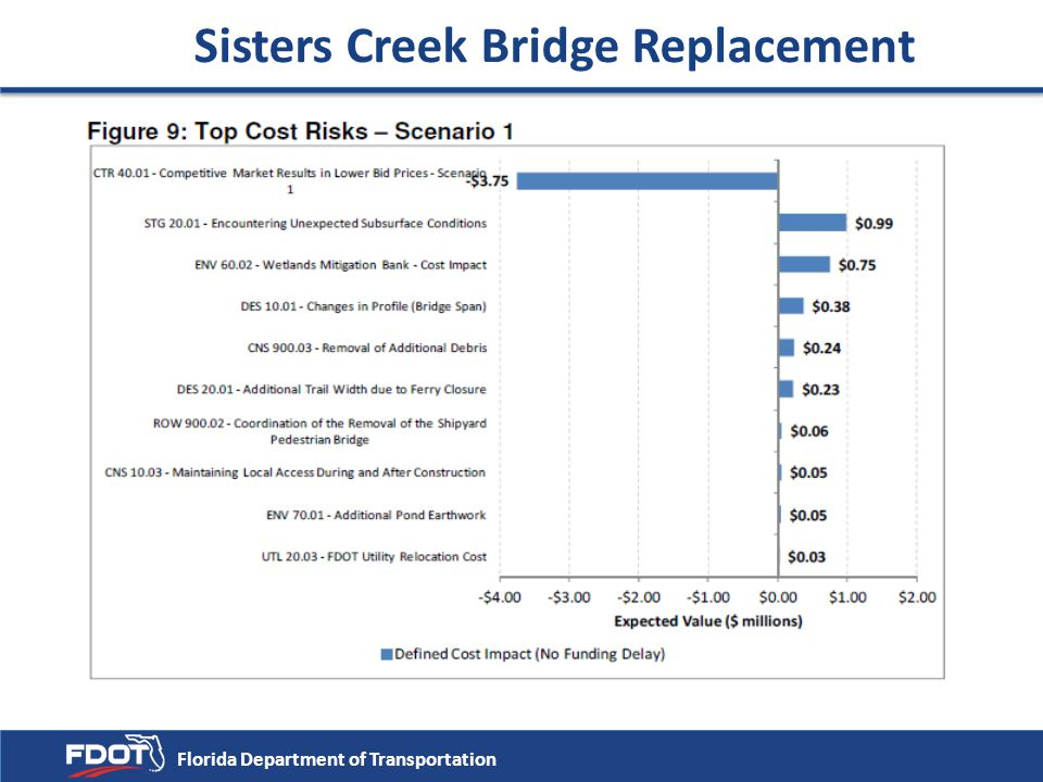Sisters Creek Bridge Replacement