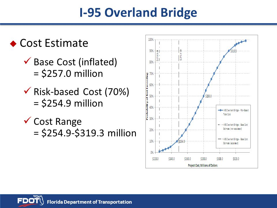 I-95 Overland Bridge Cost Estimate