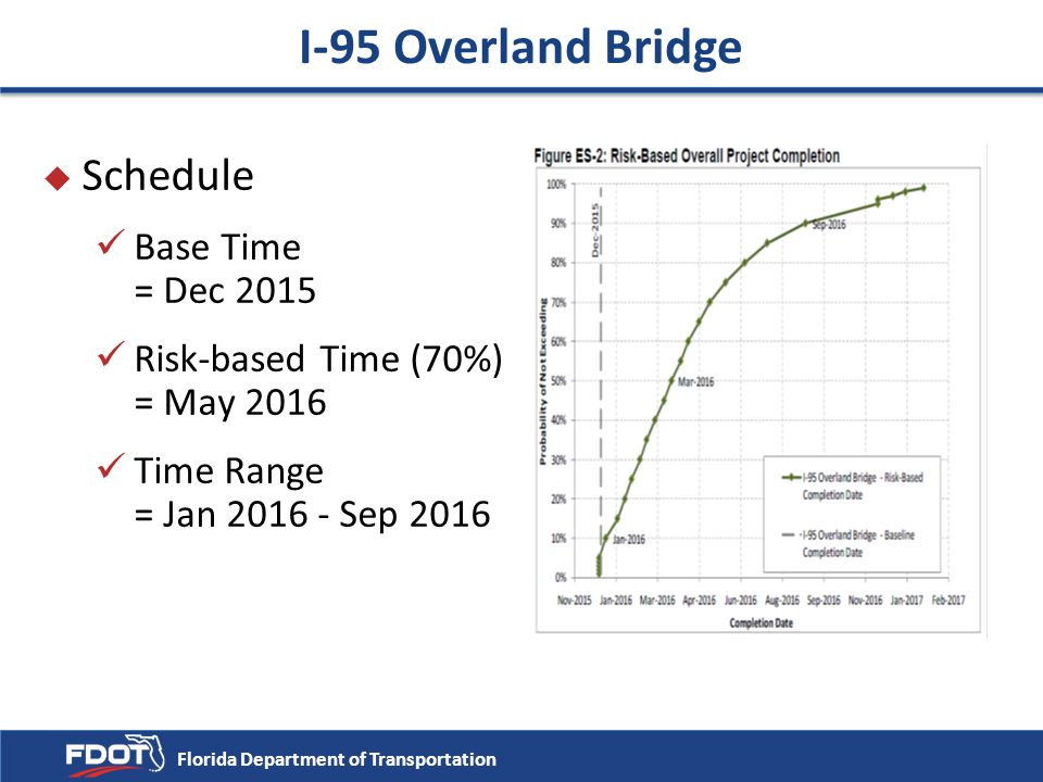 I-95 Overland Bridge Schedule Base Time = Dec 2015