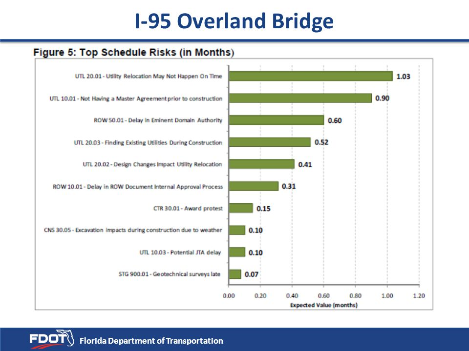 I-95 Overland Bridge Florida Department of Transportation