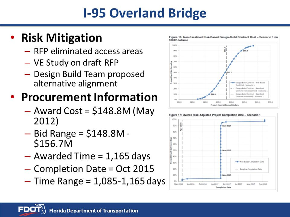 I-95 Overland Bridge Risk Mitigation Procurement Information