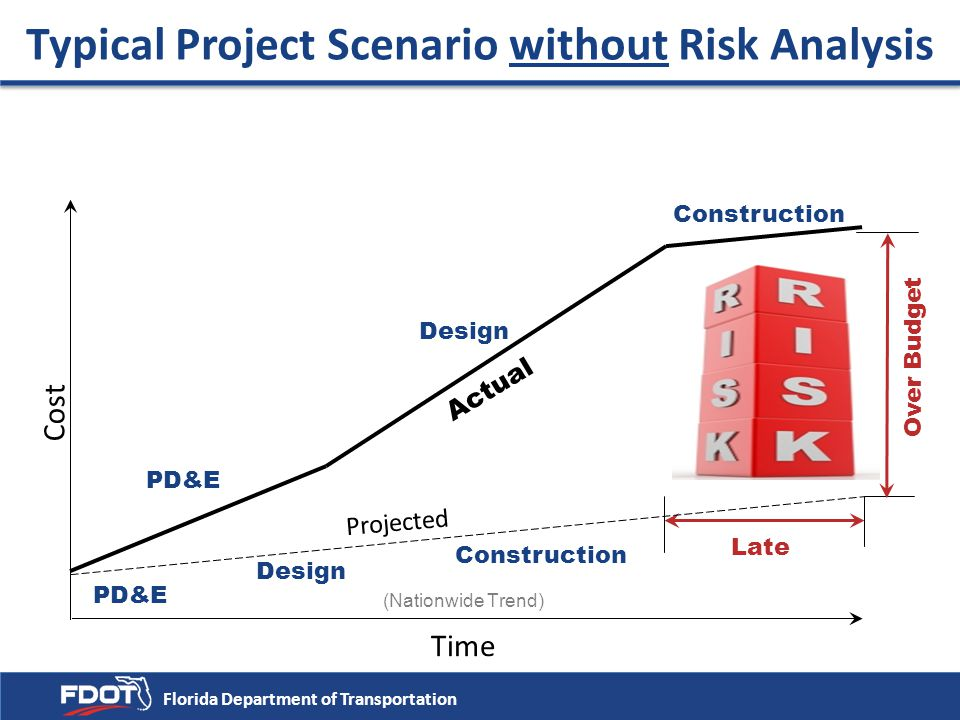 Typical Project Scenario without Risk Analysis