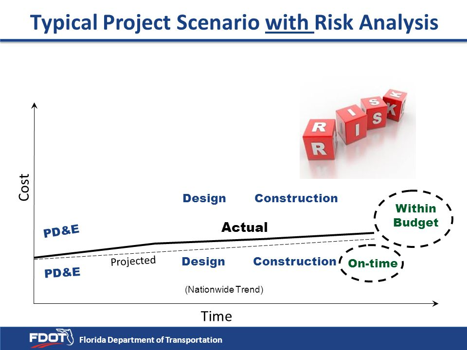 Typical Project Scenario with Risk Analysis