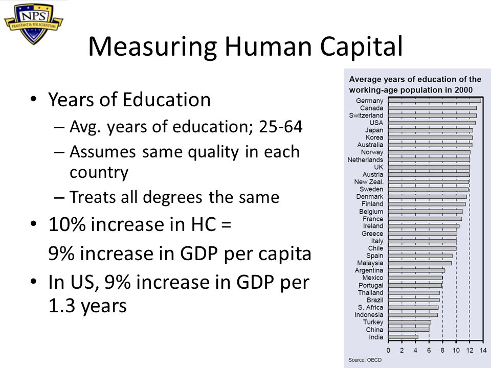 Measuring Human Capital