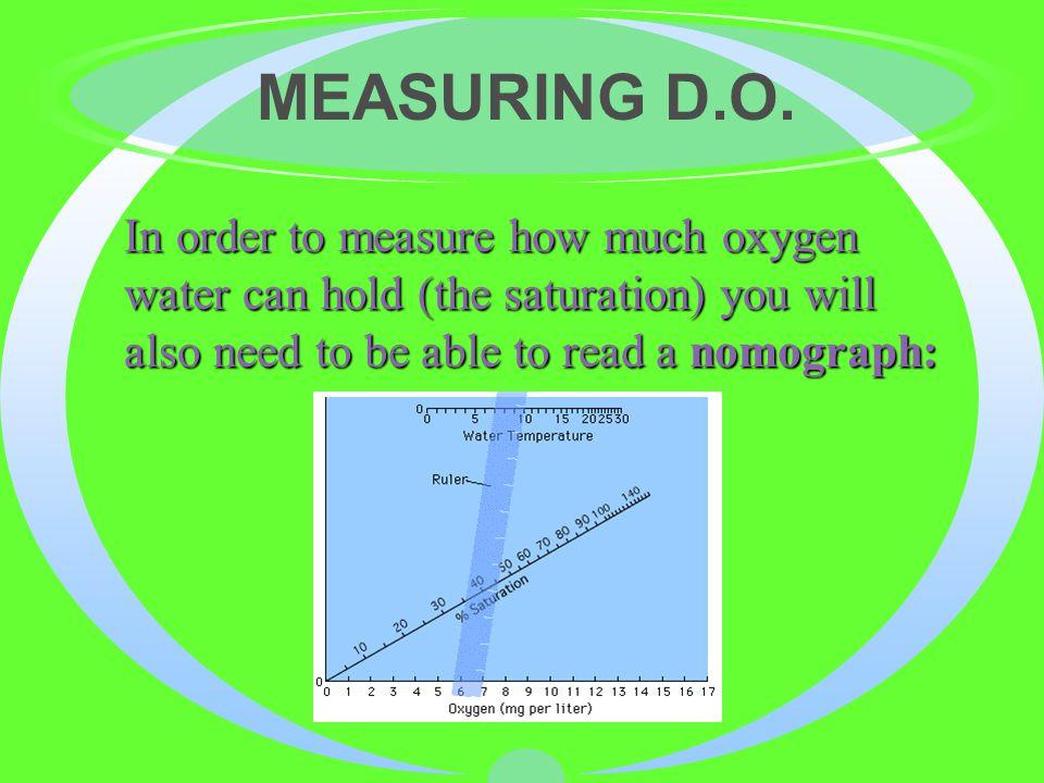 MEASURING D.O.