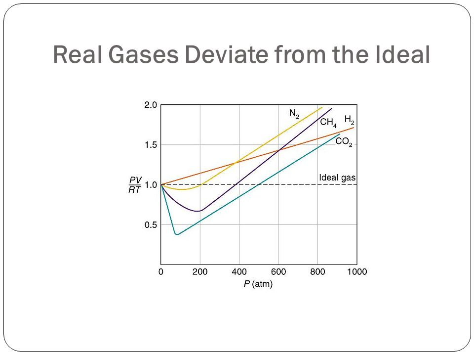 Real Gases Deviate from the Ideal