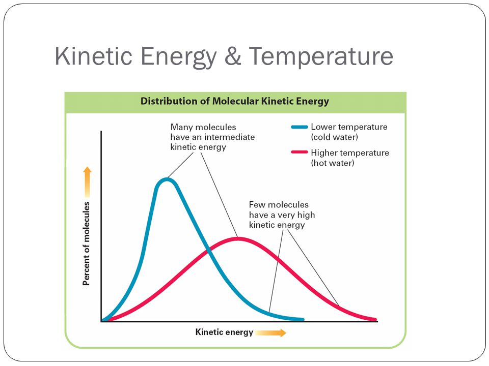 Kinetic Energy & Temperature