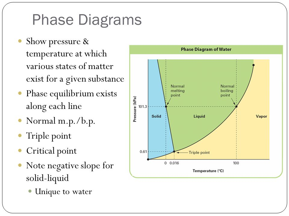 Phase Diagrams Show pressure & temperature at which various states of matter exist for a given substance.