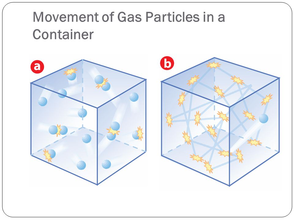 Movement of Gas Particles in a Container