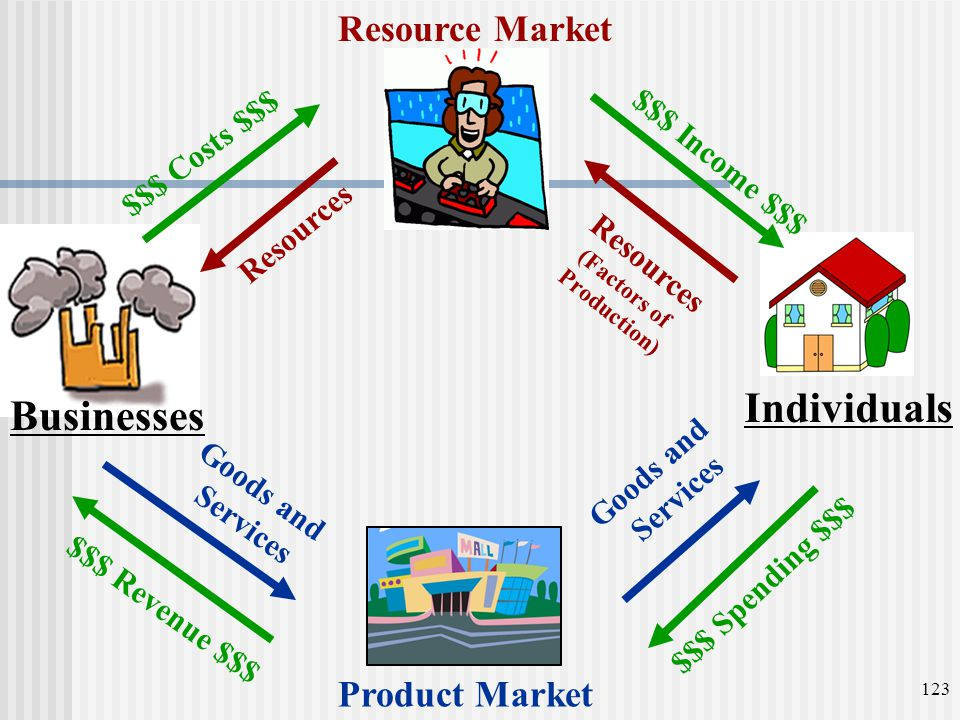 Individuals Businesses Resource Market Product Market $$$ Costs $$$