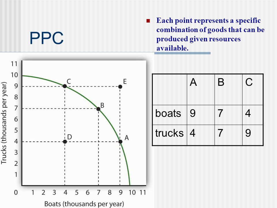 Each point represents a specific combination of goods that can be produced given resources available.