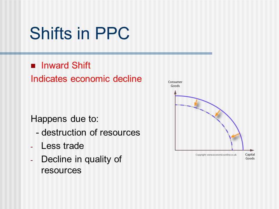 Shifts in PPC Inward Shift Indicates economic decline Happens due to: