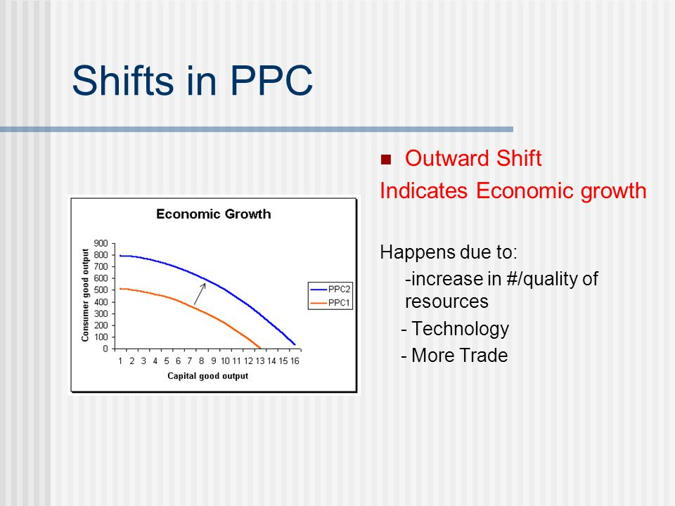Shifts in PPC Outward Shift Indicates Economic growth Happens due to: