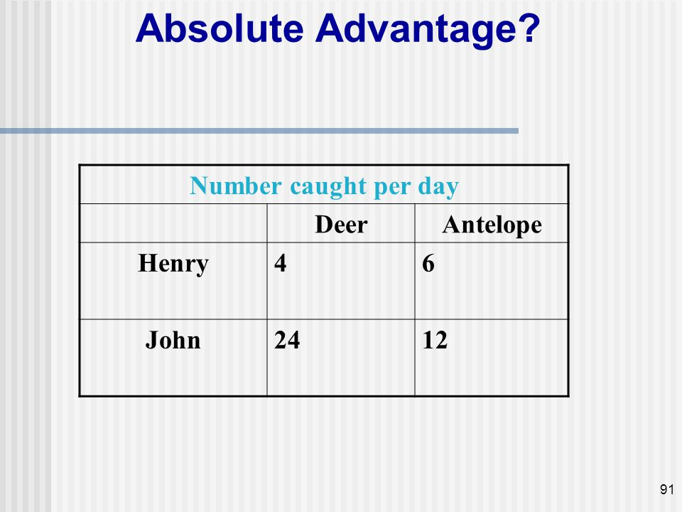Absolute Advantage Number caught per day Deer Antelope Henry 4 6 John