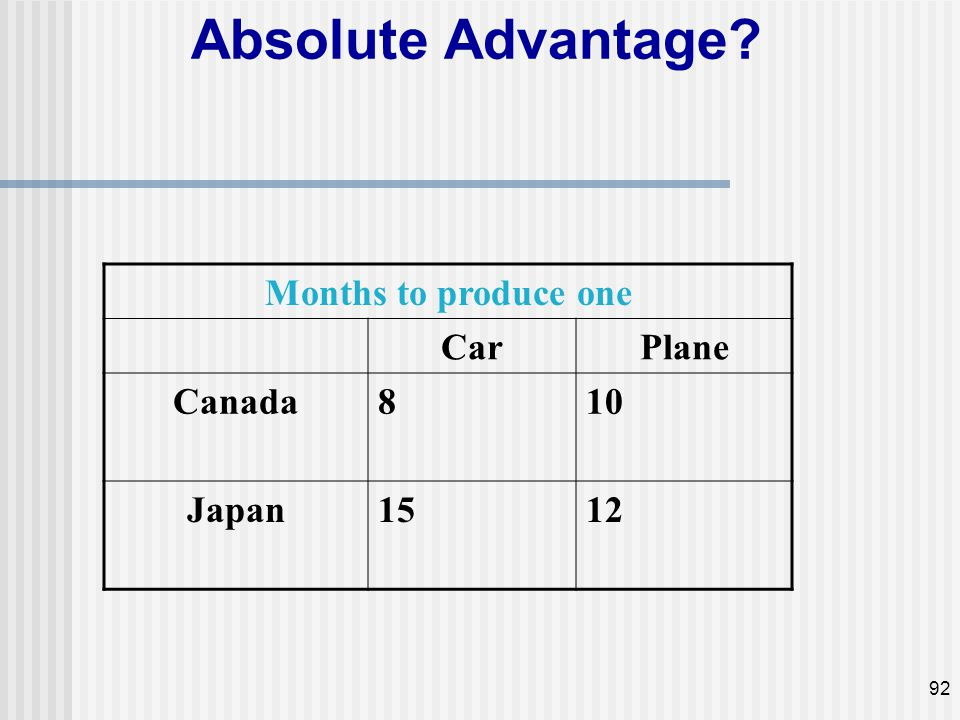 Absolute Advantage Months to produce one Car Plane Canada 8 10 Japan