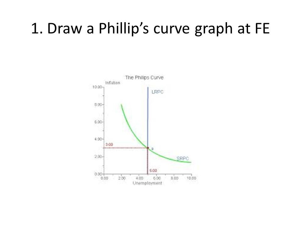 1. Draw a Phillip's curve graph at FE