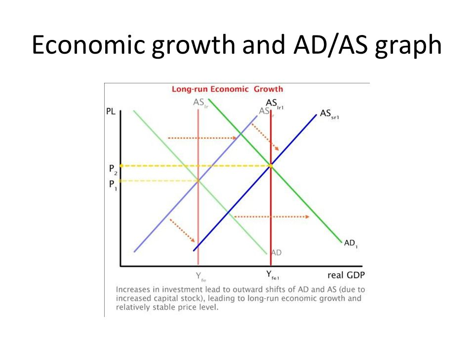 Economic growth and AD/AS graph