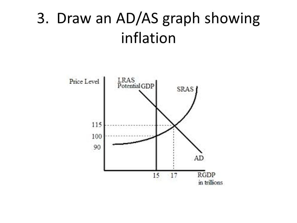 3. Draw an AD/AS graph showing inflation
