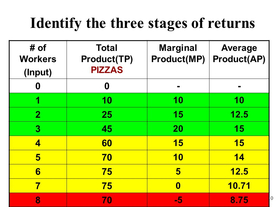 Identify the three stages of returns Total Product(TP) PIZZAS