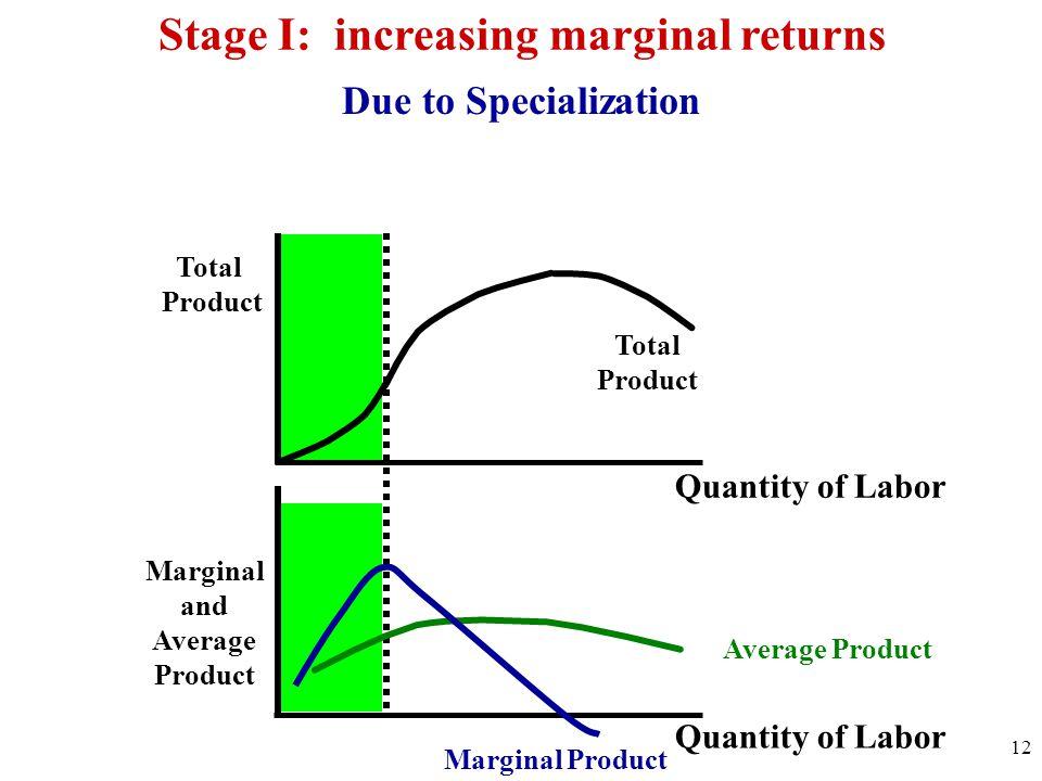 Stage I: increasing marginal returns Marginal and Average Product