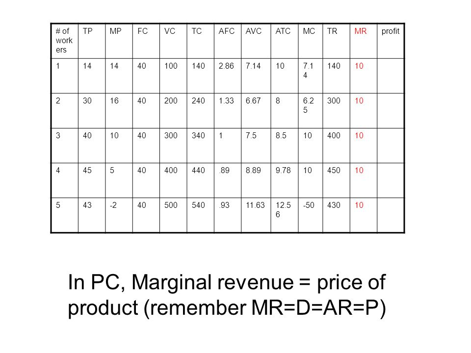 In PC, Marginal revenue = price of product (remember MR=D=AR=P)
