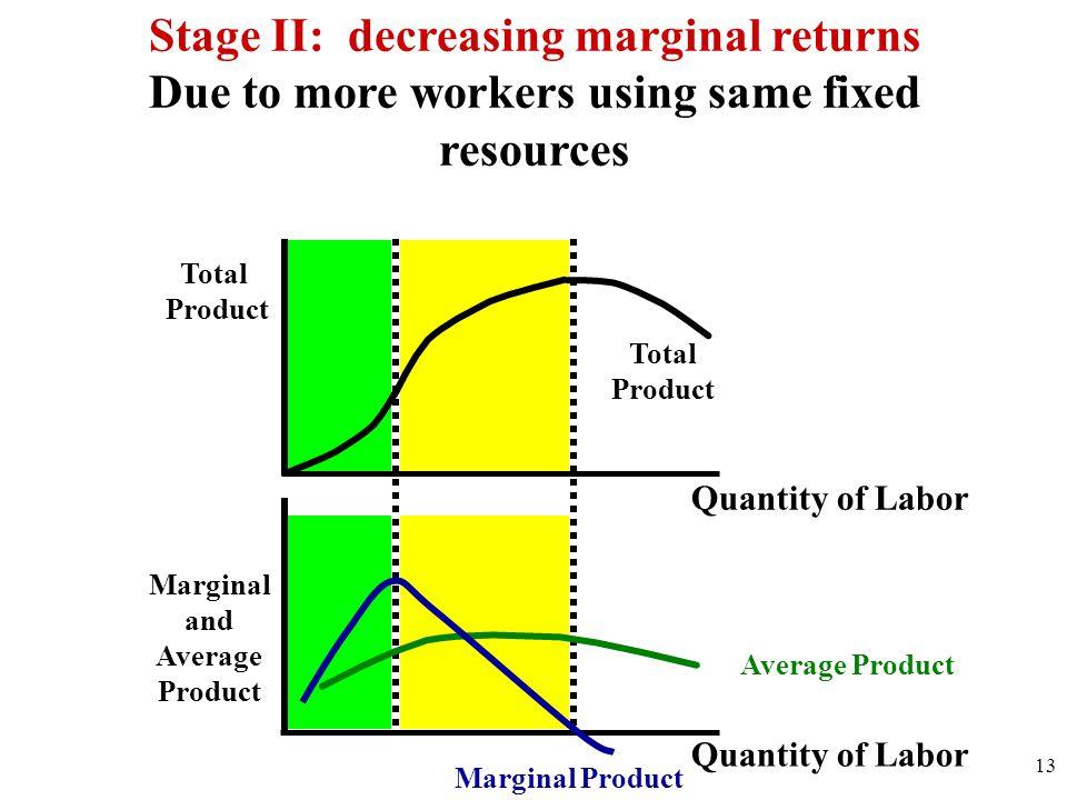 Stage II: decreasing marginal returns