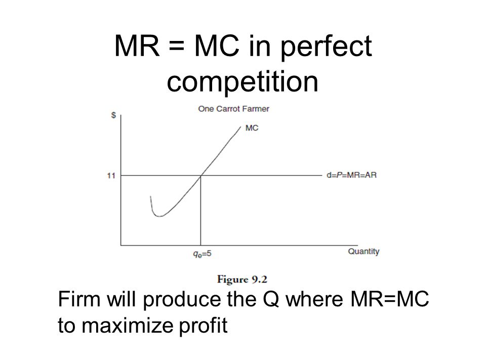 MR = MC in perfect competition