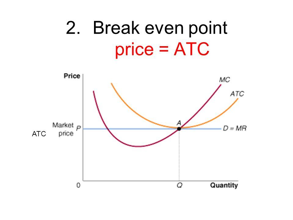 Break even point price = ATC
