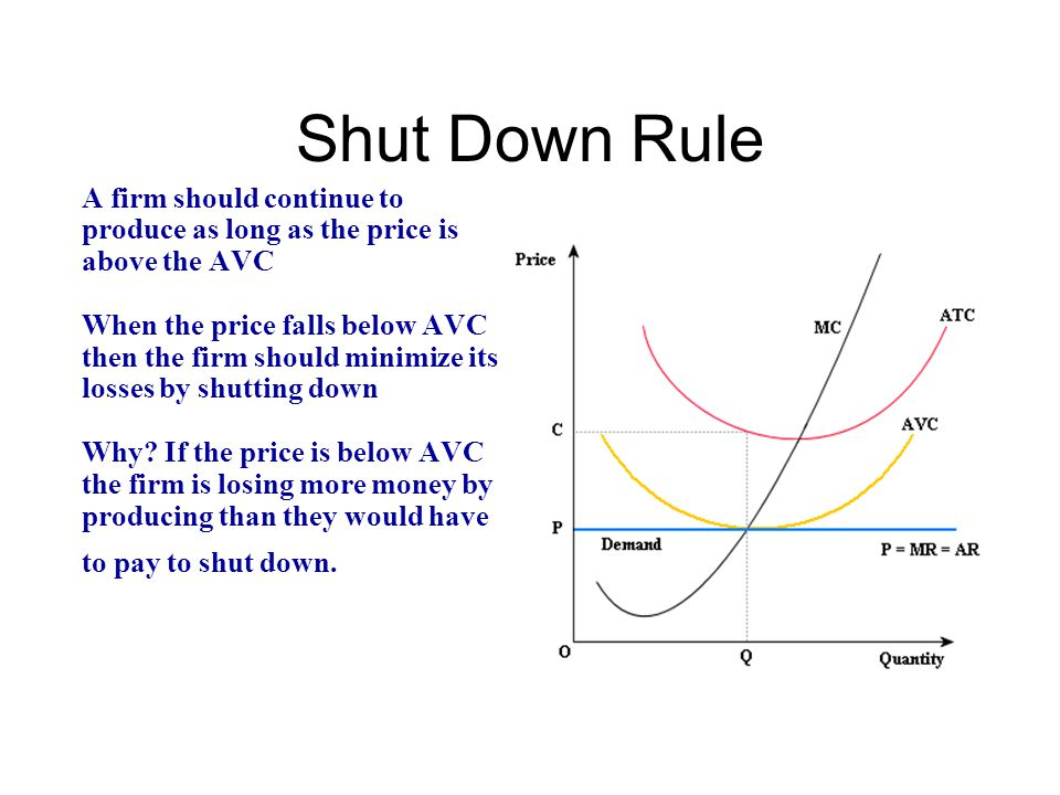 Shut Down Rule A firm should continue to produce as long as the price is above the AVC.