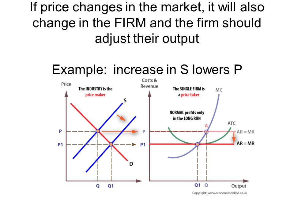If price changes in the market, it will also change in the FIRM and the firm should adjust their output Example: increase in S lowers P