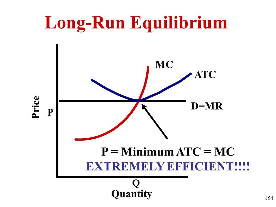 Long-Run Equilibrium P = Minimum ATC = MC EXTREMELY EFFICIENT!!!! MC
