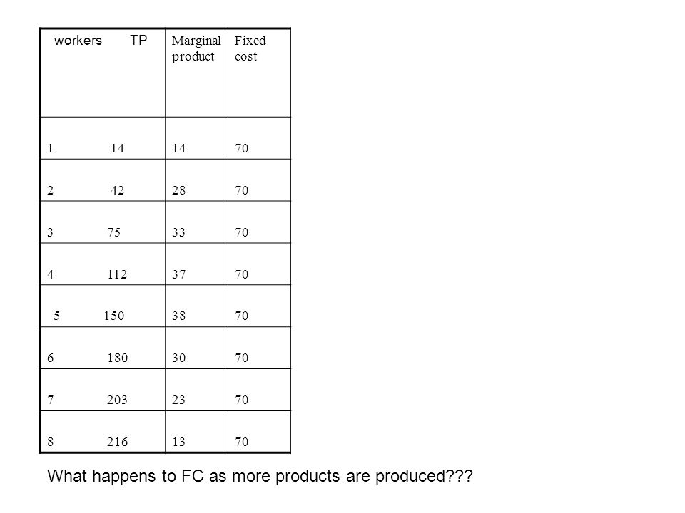 What happens to FC as more products are produced